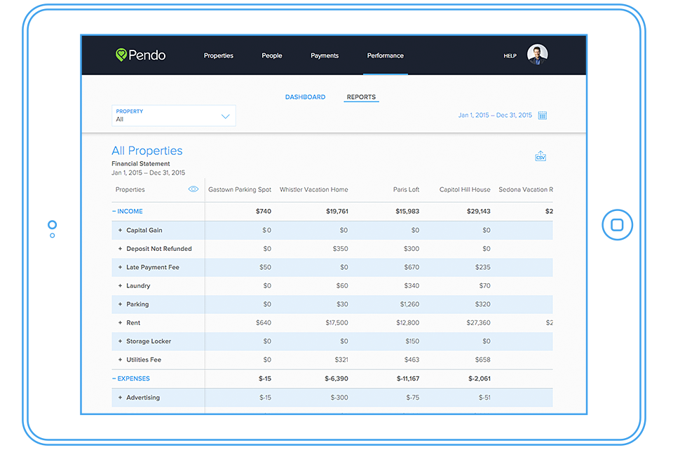 pendo-rent-ipad-performance-reports-reporting-dashboard